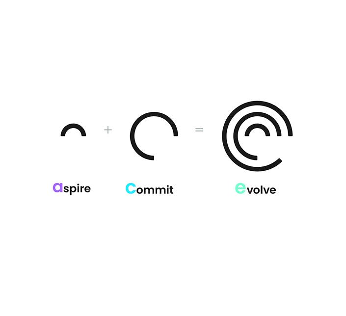aspire commit evolve process creative